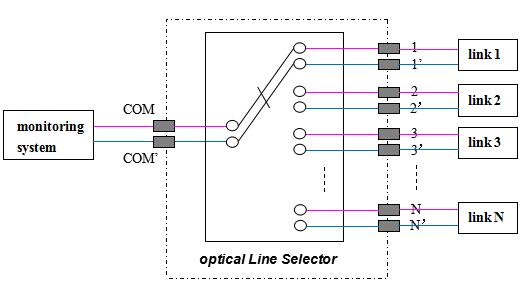 multi-channel optical link selector